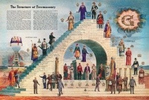 Freemasonry hierarchy steps levels